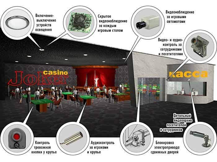 Система безопасности в казино как организовать работу казино